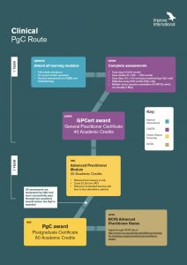 Clinical Flowchart route to a PgC